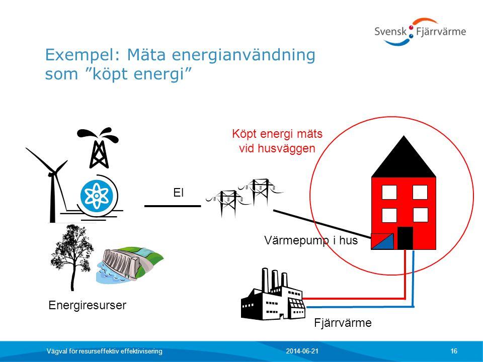Köpt energi mäts vid husväggen