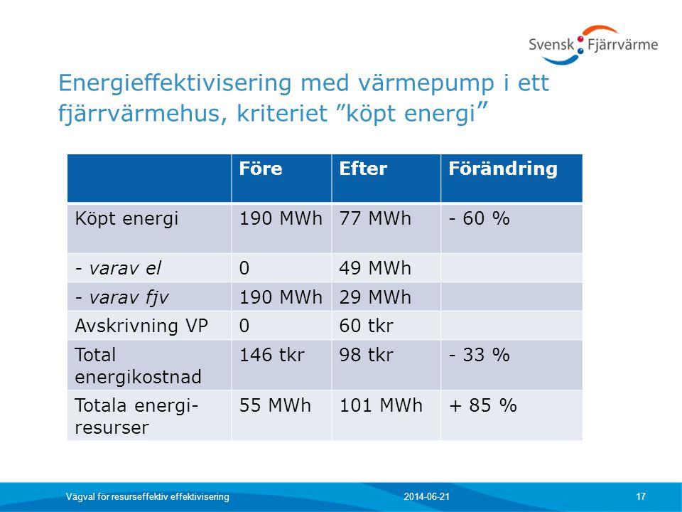 Energieffektivisering med värmepump i ett fjärrvärmehus, kriteriet köpt energi