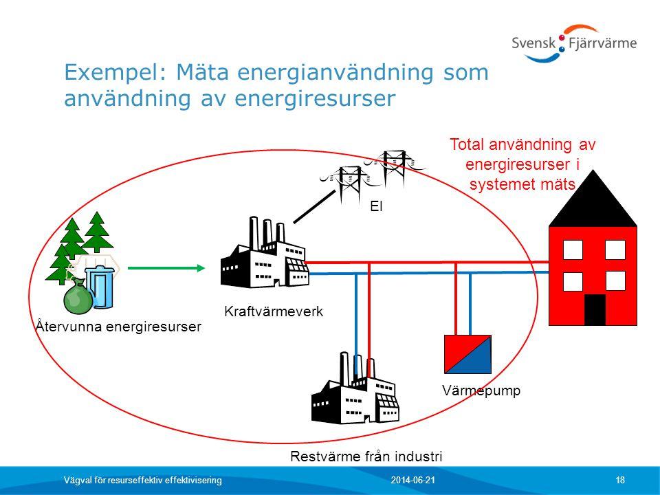Exempel: Mäta energianvändning som användning av energiresurser