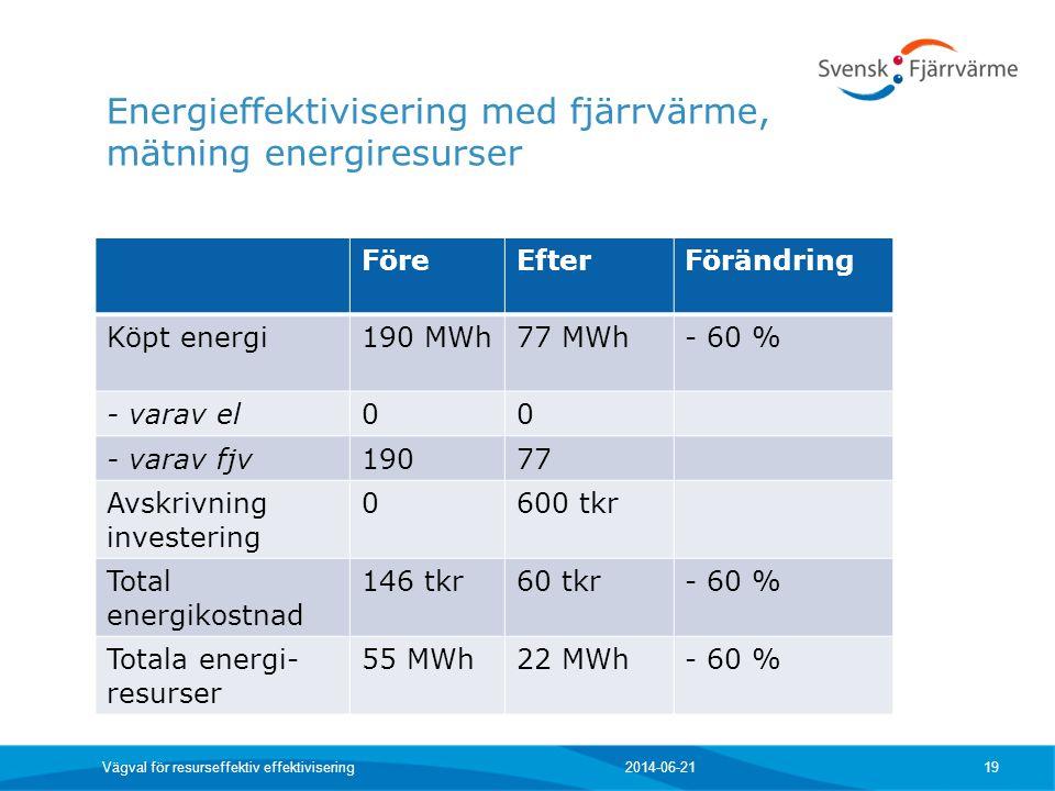 Energieffektivisering med fjärrvärme, mätning energiresurser