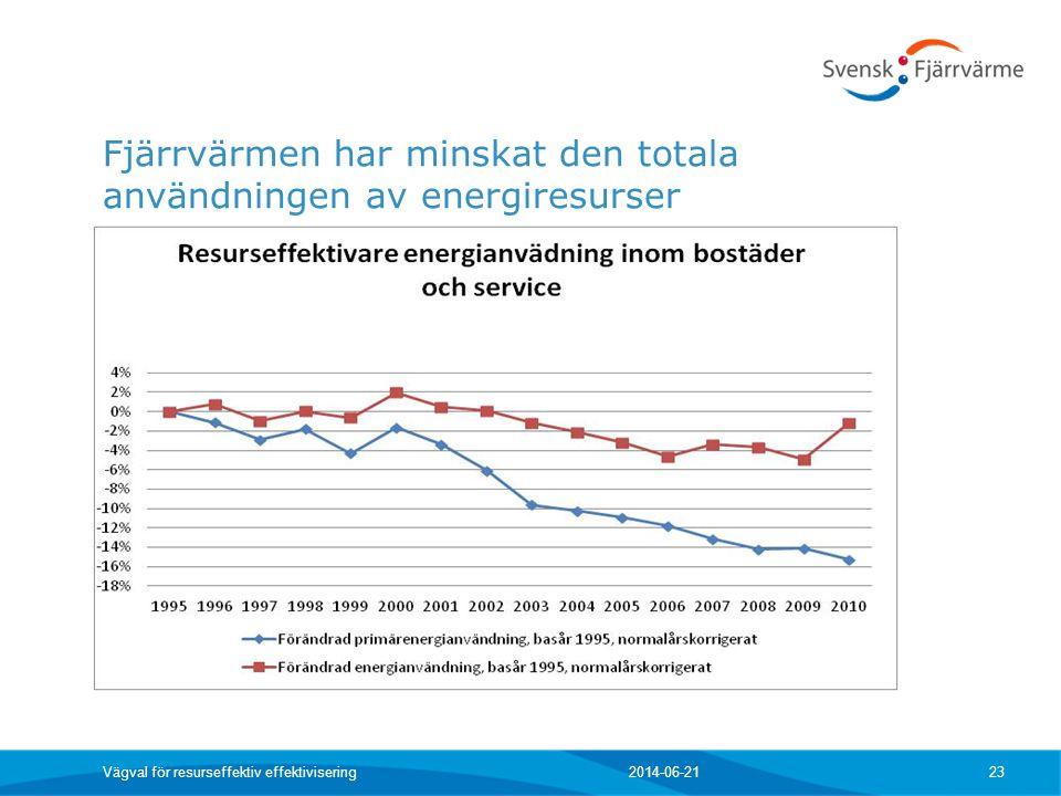 Fjärrvärmen har minskat den totala användningen av energiresurser