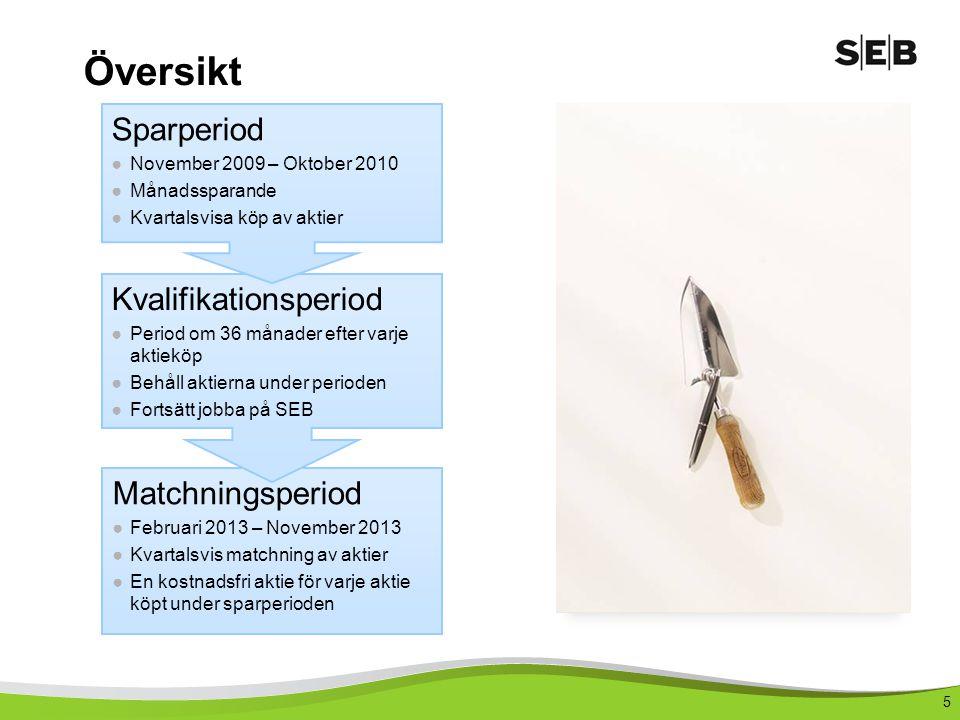 Översikt Sparperiod Kvalifikationsperiod Matchningsperiod