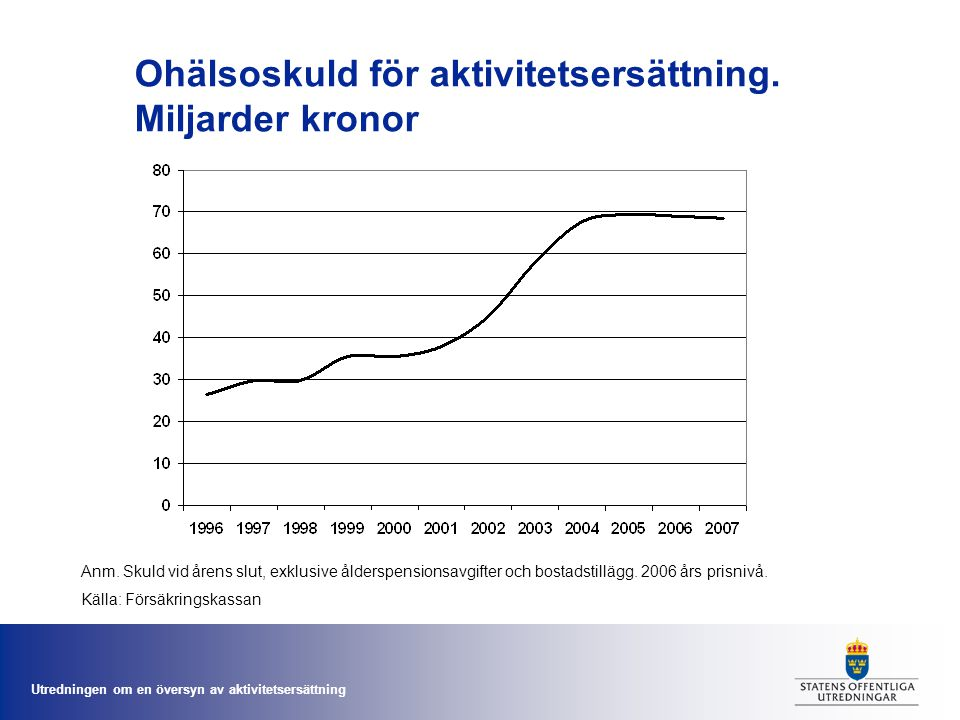 Ohälsoskuld för aktivitetsersättning. Miljarder kronor