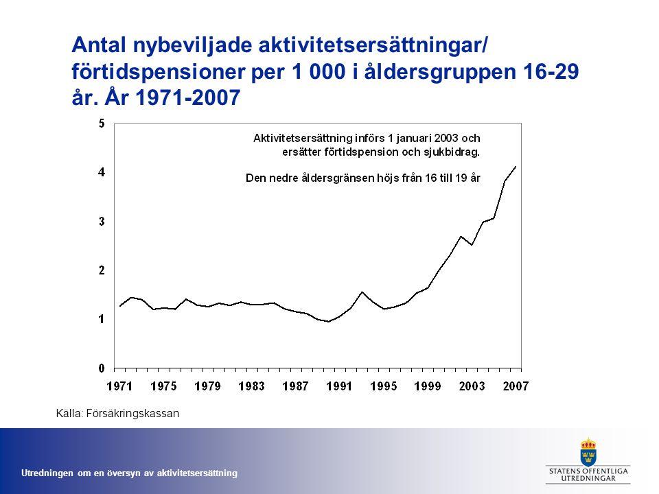Antal nybeviljade aktivitetsersättningar/ förtidspensioner per 1 000 i åldersgruppen 16-29 år. År 1971-2007