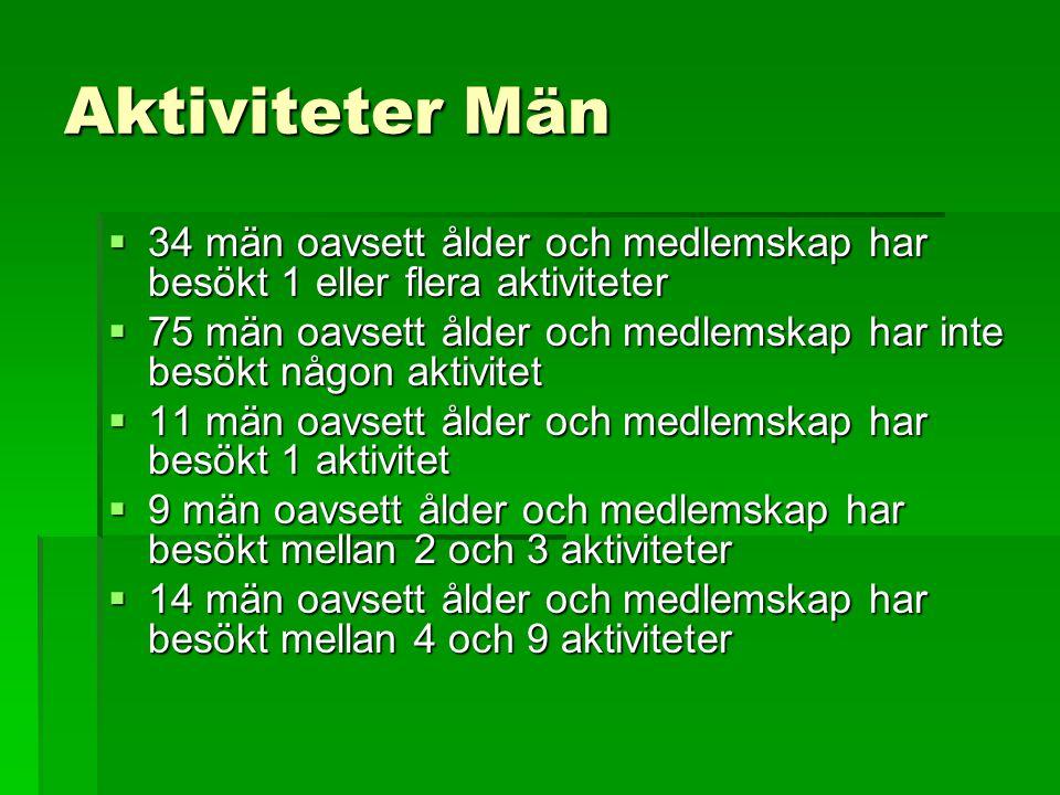 Aktiviteter Män 34 män oavsett ålder och medlemskap har besökt 1 eller flera aktiviteter.
