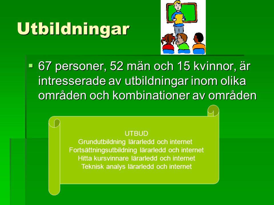 Utbildningar 67 personer, 52 män och 15 kvinnor, är intresserade av utbildningar inom olika områden och kombinationer av områden.