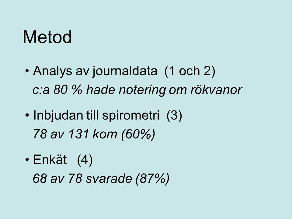 Metod Analys av journaldata (1 och 2)