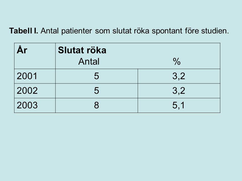 Tabell I. Antal patienter som slutat röka spontant före studien.