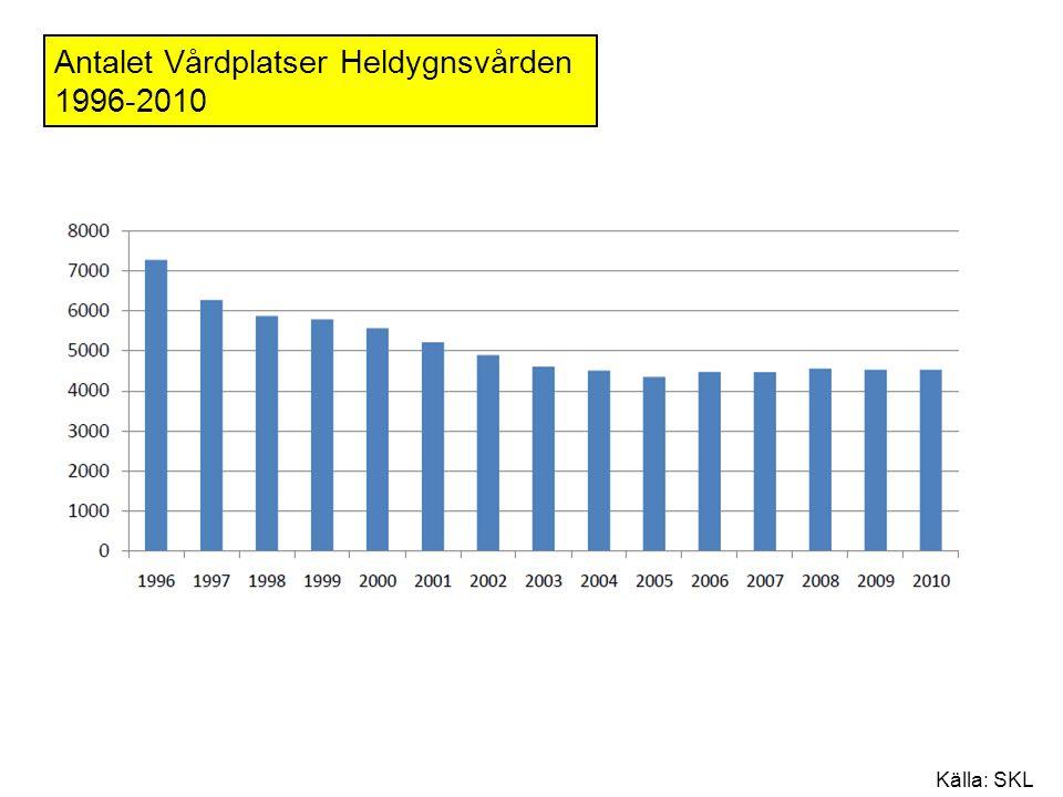 Antalet Vårdplatser Heldygnsvården 1996-2010