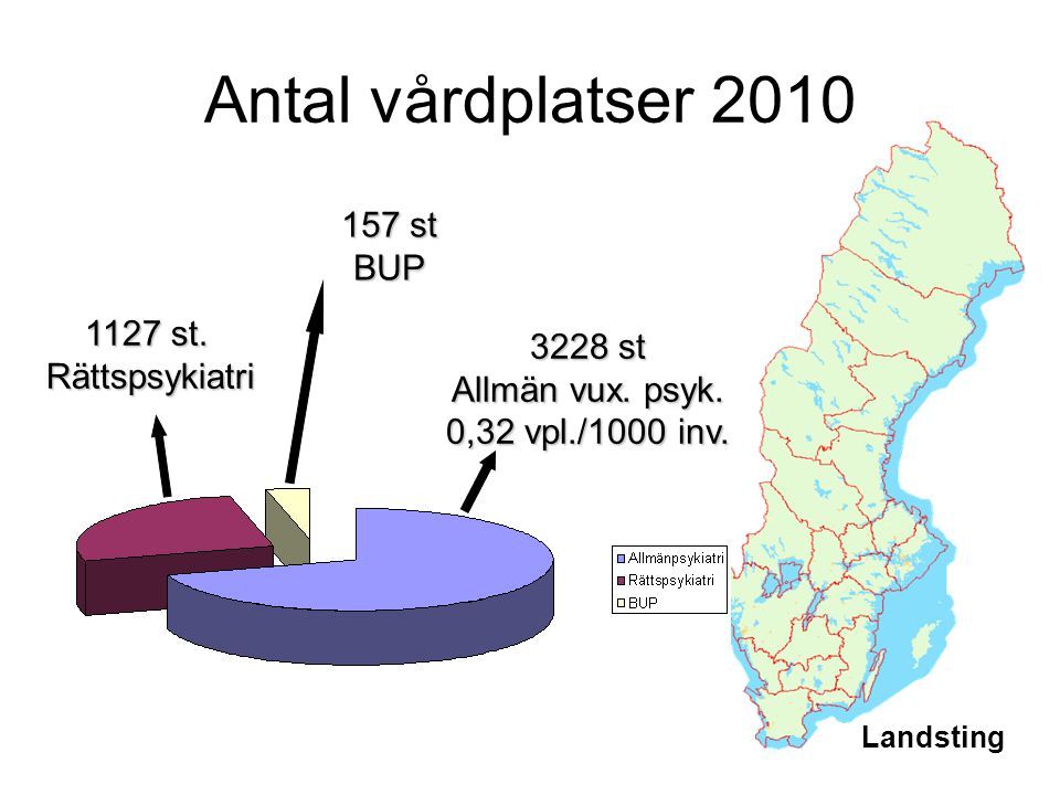 Antal vårdplatser 2010 157 st BUP 1127 st. Rättspsykiatri 3228 st