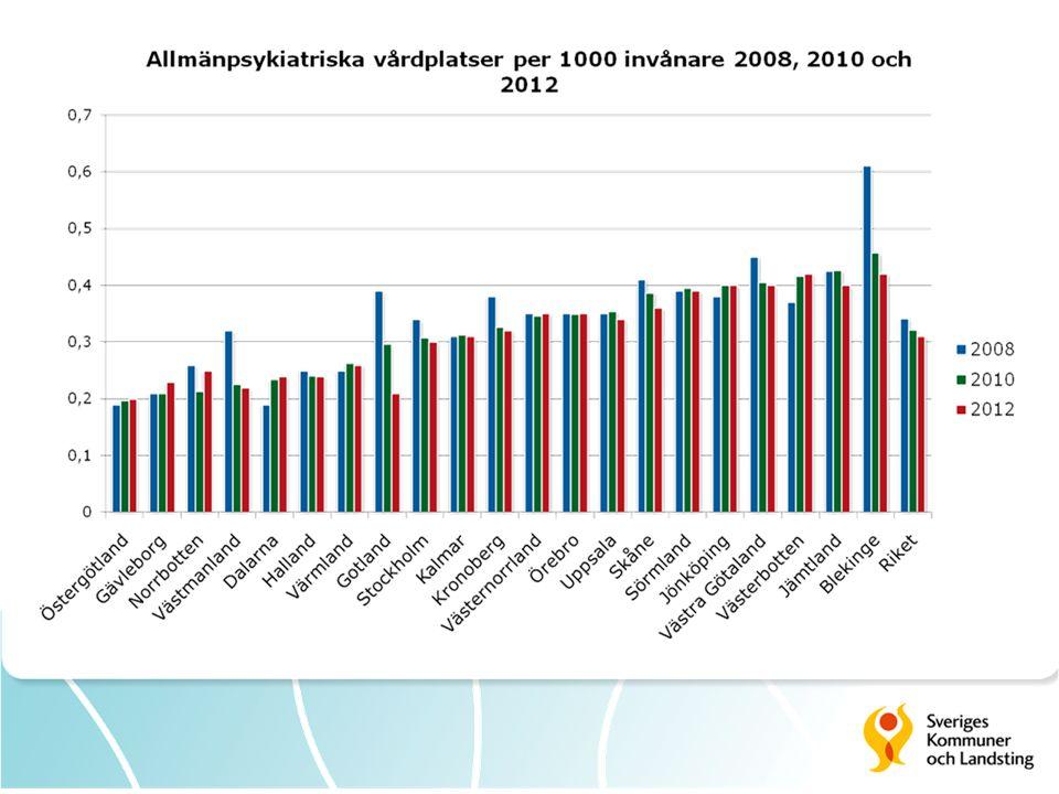 Har på riksnivå minskat något från 0,34 per 1000 inv till 0,32
