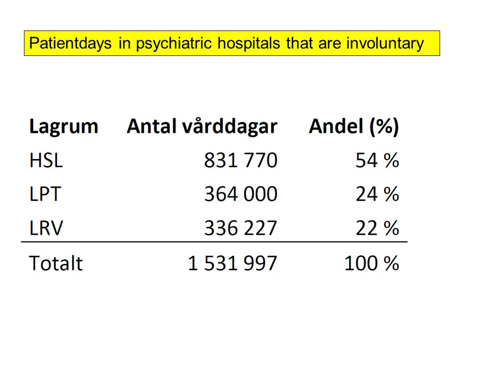 Patientdays in psychiatric hospitals that are involuntary