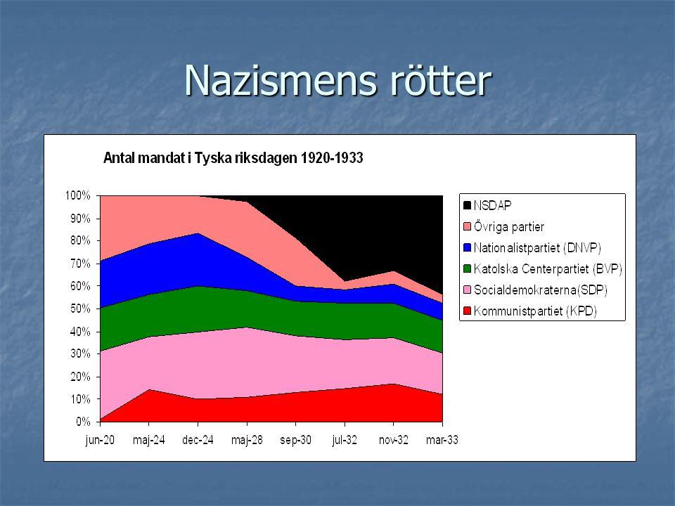 Nazismens rötter Diagrammet visar NSDAP framgångar i valen f.a. Efter den ekonomiska krisen under 30-talets första år.