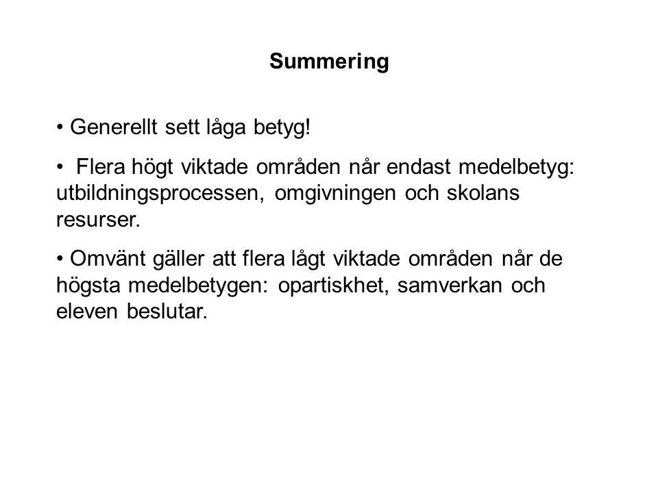 Summering Generellt sett låga betyg! Flera högt viktade områden når endast medelbetyg: utbildningsprocessen, omgivningen och skolans resurser.