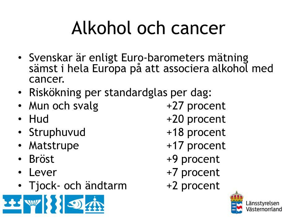 Alkohol och cancer Svenskar är enligt Euro-barometers mätning sämst i hela Europa på att associera alkohol med cancer.