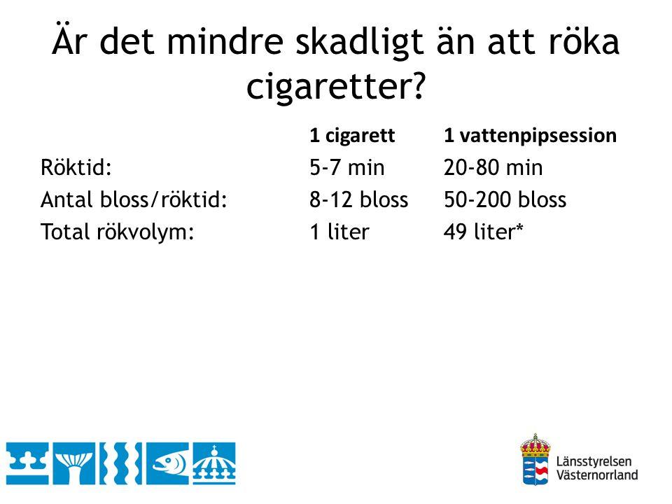 Är det mindre skadligt än att röka cigaretter