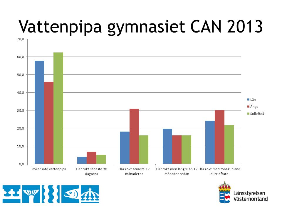 Vattenpipa gymnasiet CAN 2013