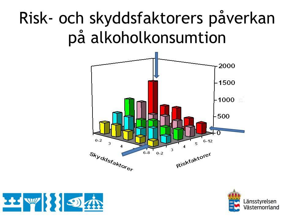 Risk- och skyddsfaktorers påverkan på alkoholkonsumtion