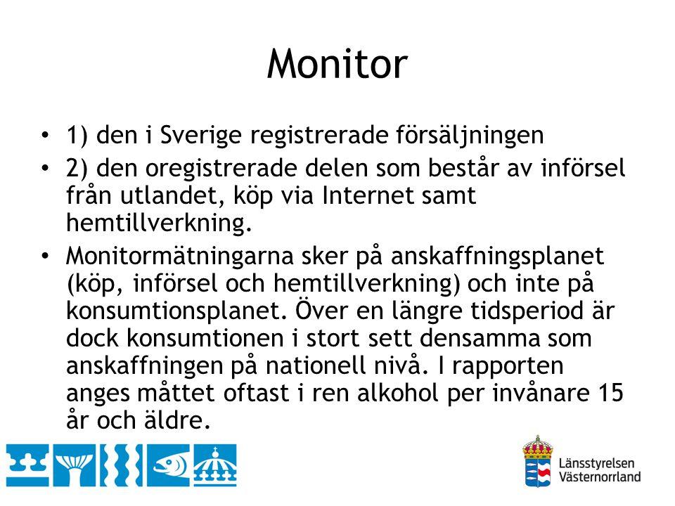 Monitor 1) den i Sverige registrerade försäljningen