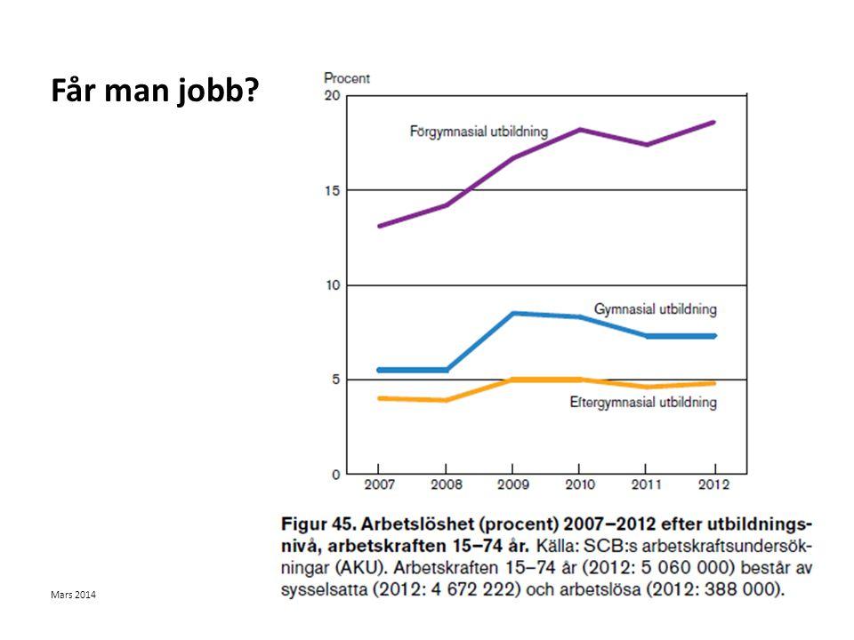 Får man jobb 2012 var den totala arbetslösheten i Sverige 7,7 %: