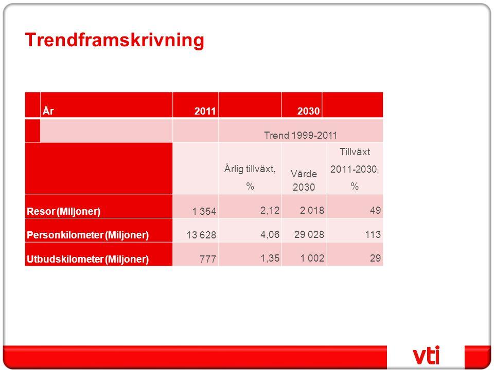 Trendframskrivning År 2011 2030 Trend 1999-2011 Årlig tillväxt, %