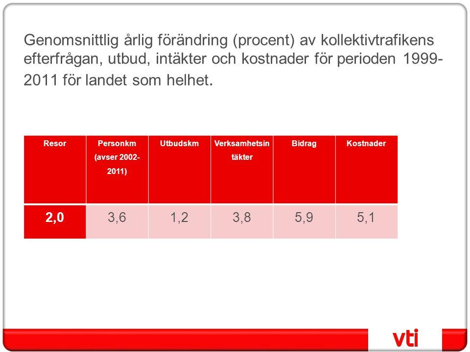 Genomsnittlig årlig förändring (procent) av kollektivtrafikens efterfrågan, utbud, intäkter och kostnader för perioden 1999-2011 för landet som helhet.