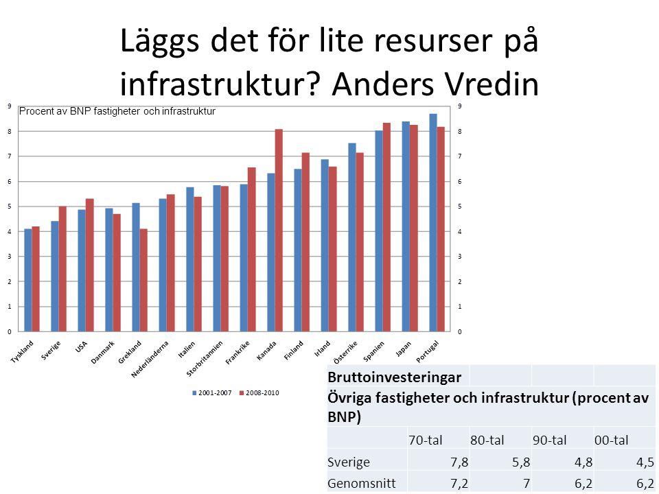 Läggs det för lite resurser på infrastruktur Anders Vredin