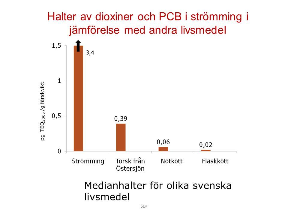 Halter av dioxiner och PCB i strömming i jämförelse med andra livsmedel