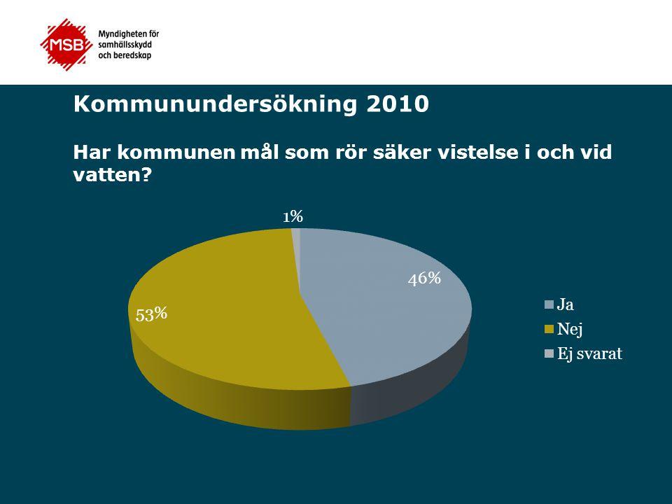 Kommunundersökning 2010 Har kommunen mål som rör säker vistelse i och vid vatten