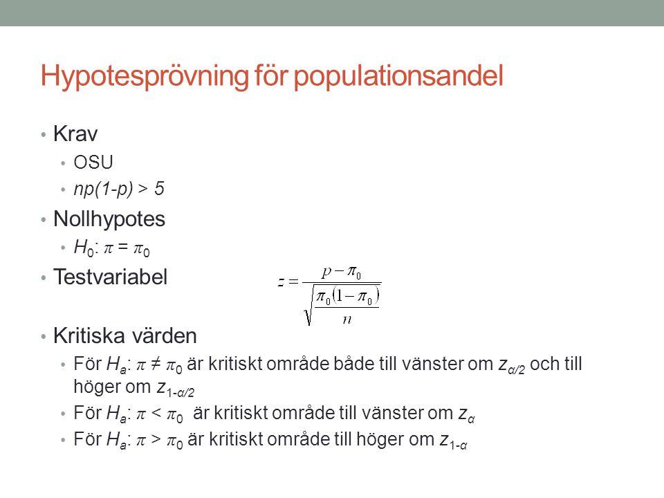 Hypotesprövning för populationsandel
