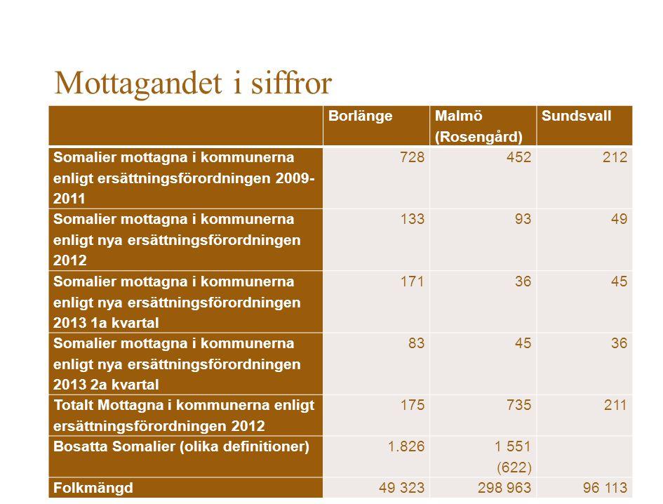 Mottagandet i siffror Borlänge Malmö (Rosengård) Sundsvall