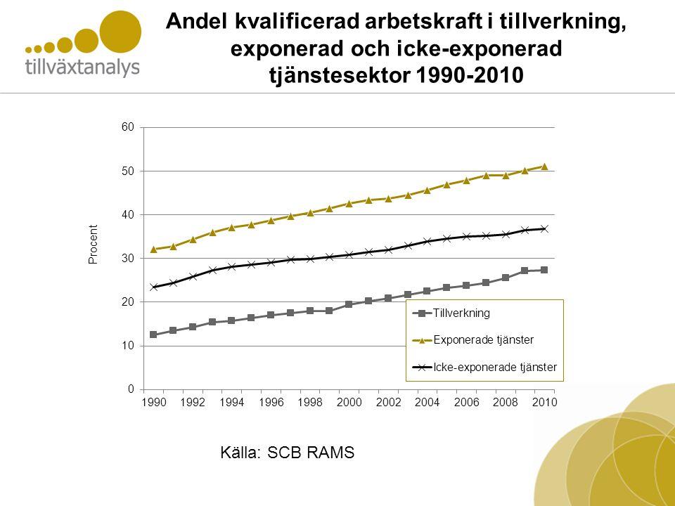 Andel kvalificerad arbetskraft i tillverkning, exponerad och icke-exponerad tjänstesektor 1990-2010