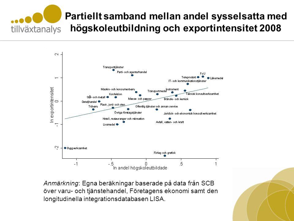 Partiellt samband mellan andel sysselsatta med högskoleutbildning och exportintensitet 2008