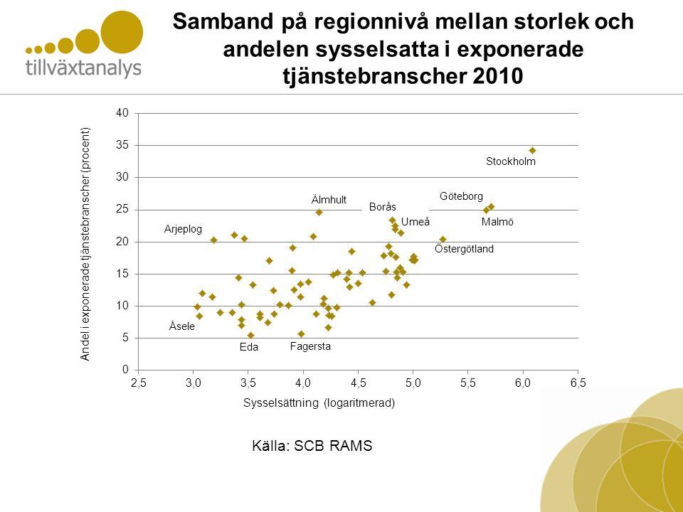 Samband på regionnivå mellan storlek och andelen sysselsatta i exponerade tjänstebranscher 2010