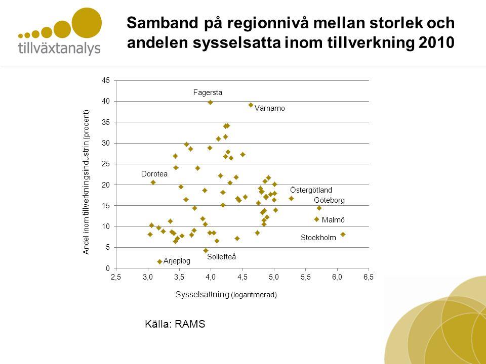 Samband på regionnivå mellan storlek och andelen sysselsatta inom tillverkning 2010