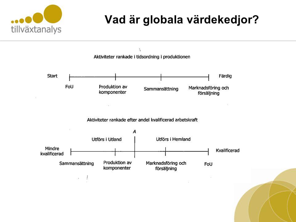 Vad är globala värdekedjor