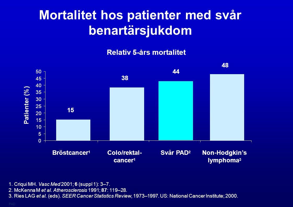 Mortalitet hos patienter med svår benartärsjukdom