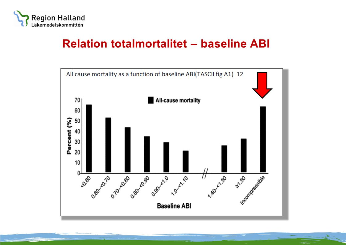 Relation totalmortalitet – baseline ABI