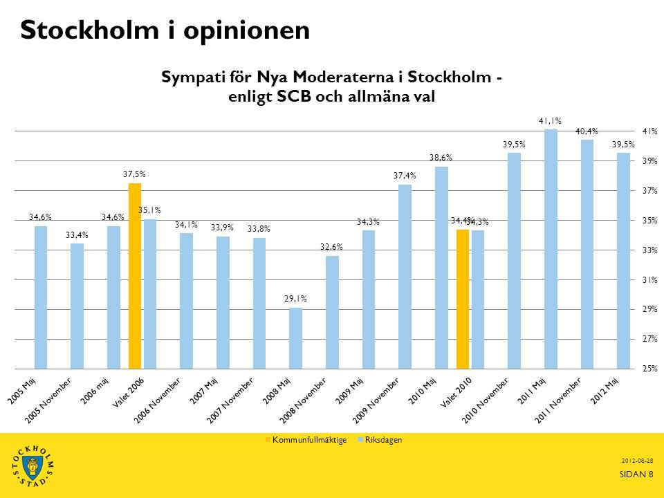 Stockholm i opinionen 2012-08-28