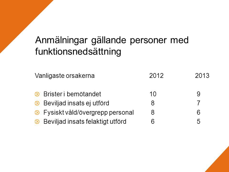Anmälningar gällande personer med funktionsnedsättning