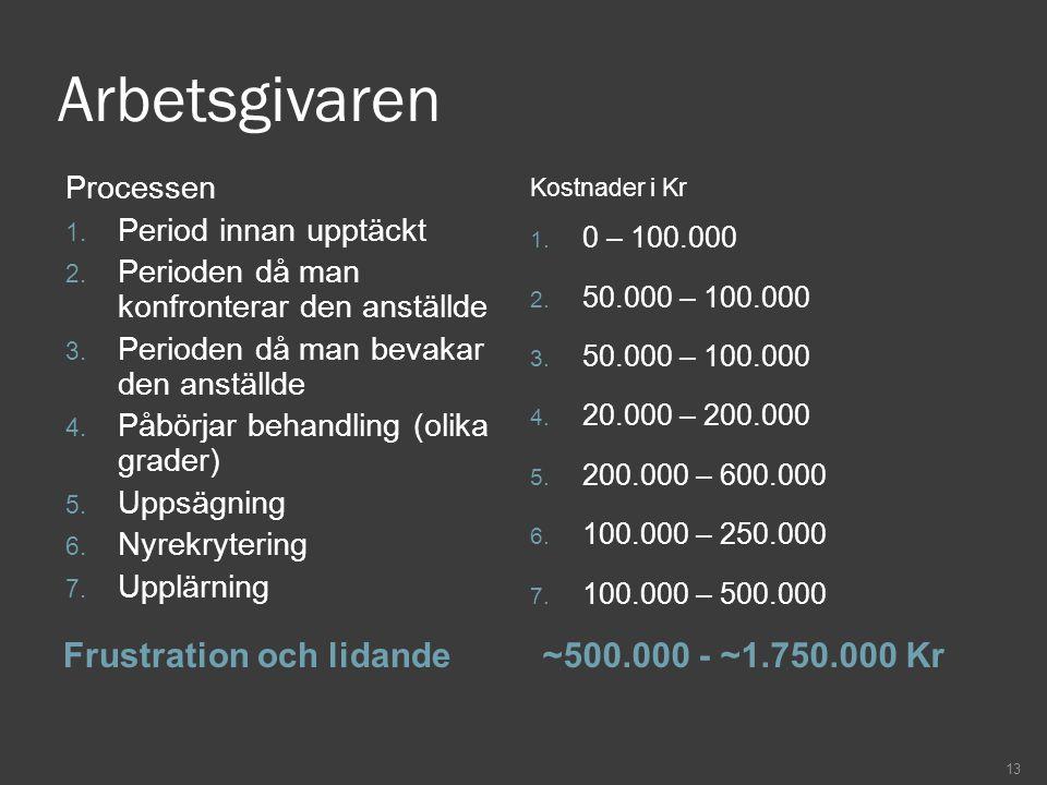 Arbetsgivaren Frustration och lidande ~500.000 - ~1.750.000 Kr
