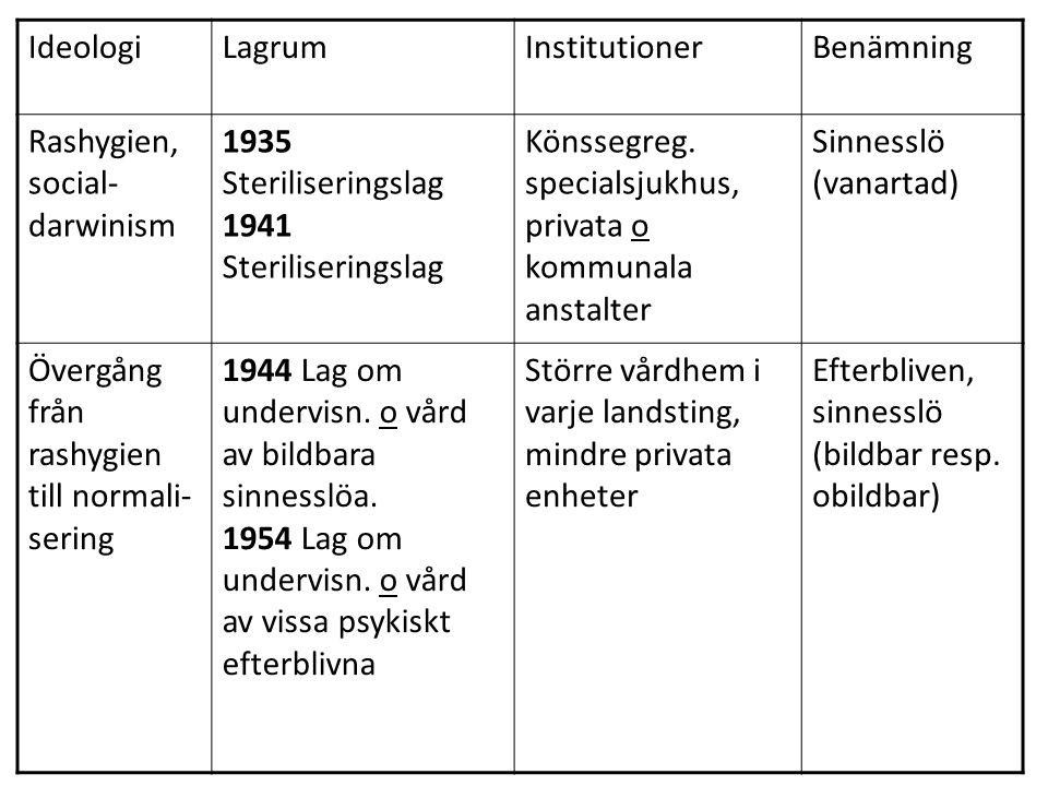 Ideologi Lagrum. Institutioner. Benämning. Rashygien, social-darwinism. 1935 Steriliseringslag.