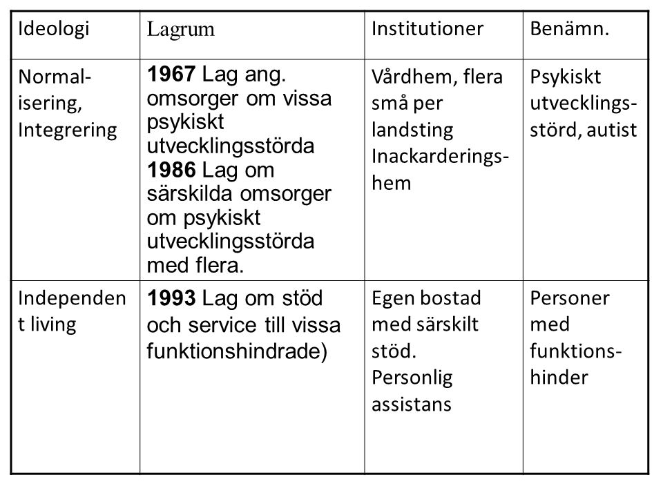 Ideologi Lagrum. Institutioner. Benämn. Normal-isering, Integrering.