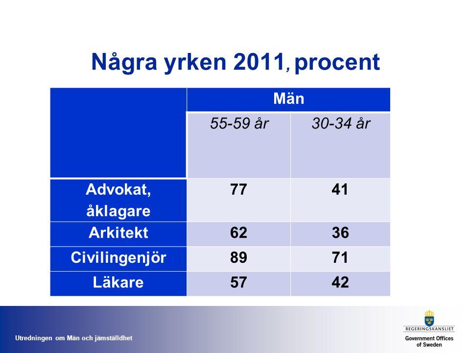Några yrken 2011, procent Män 55-59 år 30-34 år Advokat, åklagare 77