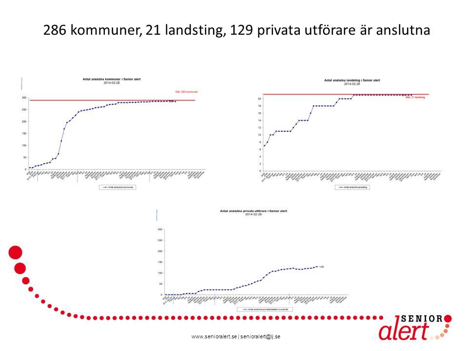 286 kommuner, 21 landsting, 129 privata utförare är anslutna