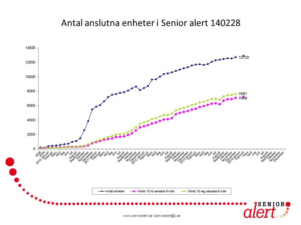 Antal anslutna enheter i Senior alert 140228