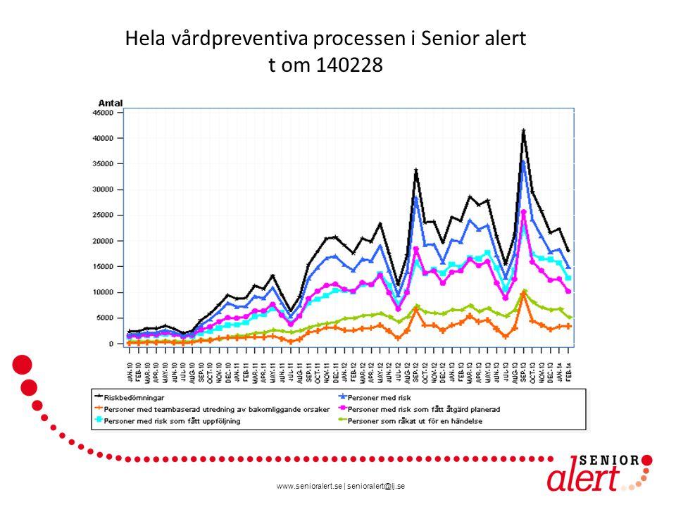 Hela vårdpreventiva processen i Senior alert t om 140228