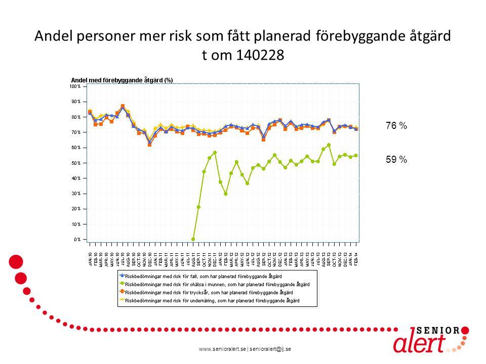 Andel personer mer risk som fått planerad förebyggande åtgärd t om 140228