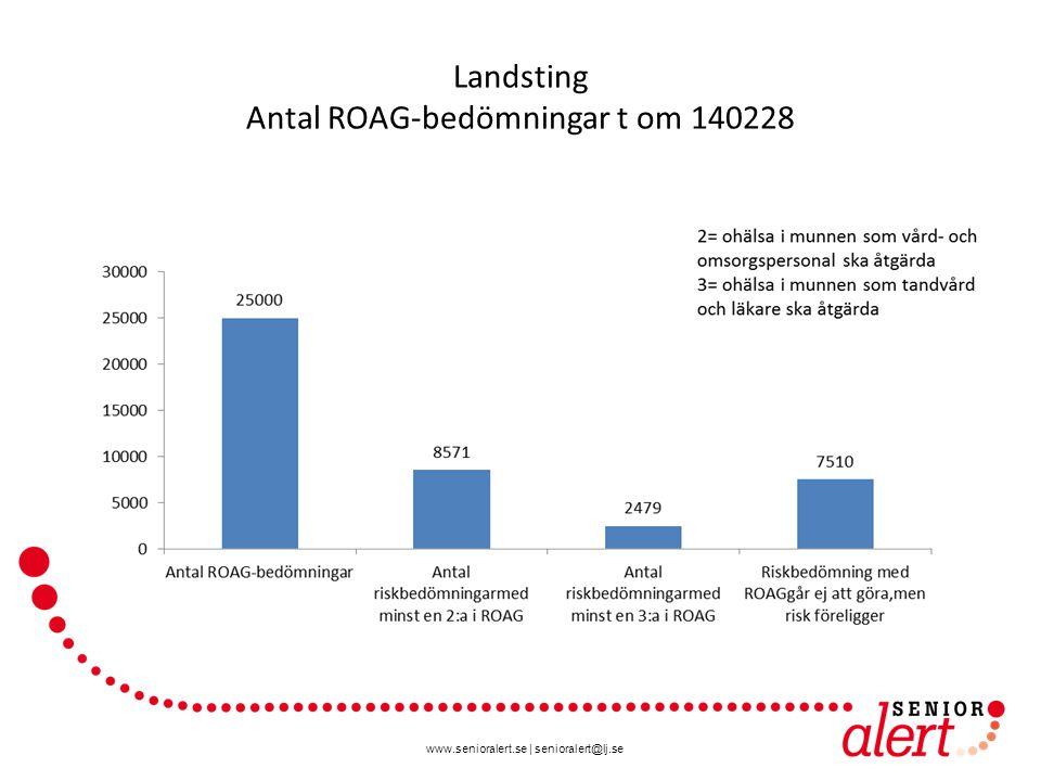 Landsting Antal ROAG-bedömningar t om 140228