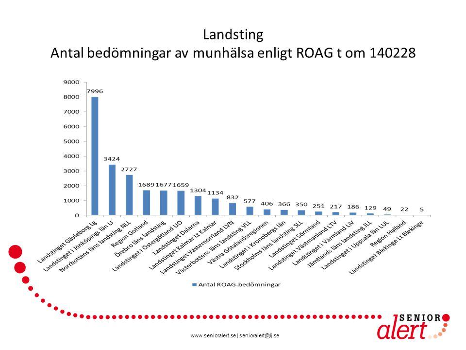 Landsting Antal bedömningar av munhälsa enligt ROAG t om 140228